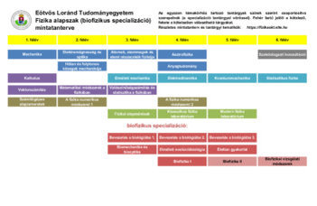 Biofizikus specializáció