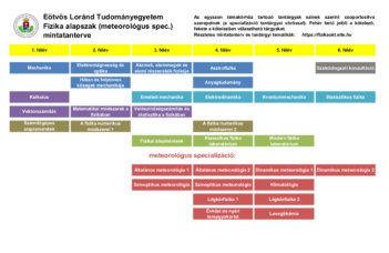 Meteorológus specializáció